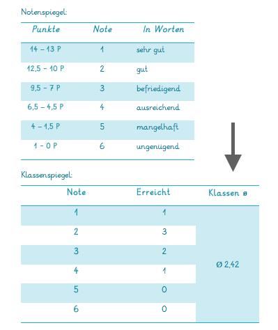Beispiel-Klassenspiegel-schriftlicher-Leistungsnachweis-Mathematik-Grundschule