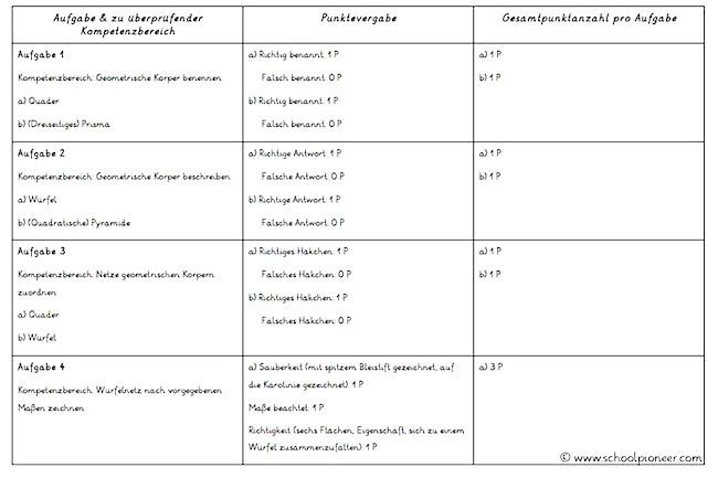 Ausschnitt-Bewertungsgrundlage-schriftlicher-Leistungsnachweis-Mathematik-Grundschule-Geometrische-Körper-Verpackungen-Netze