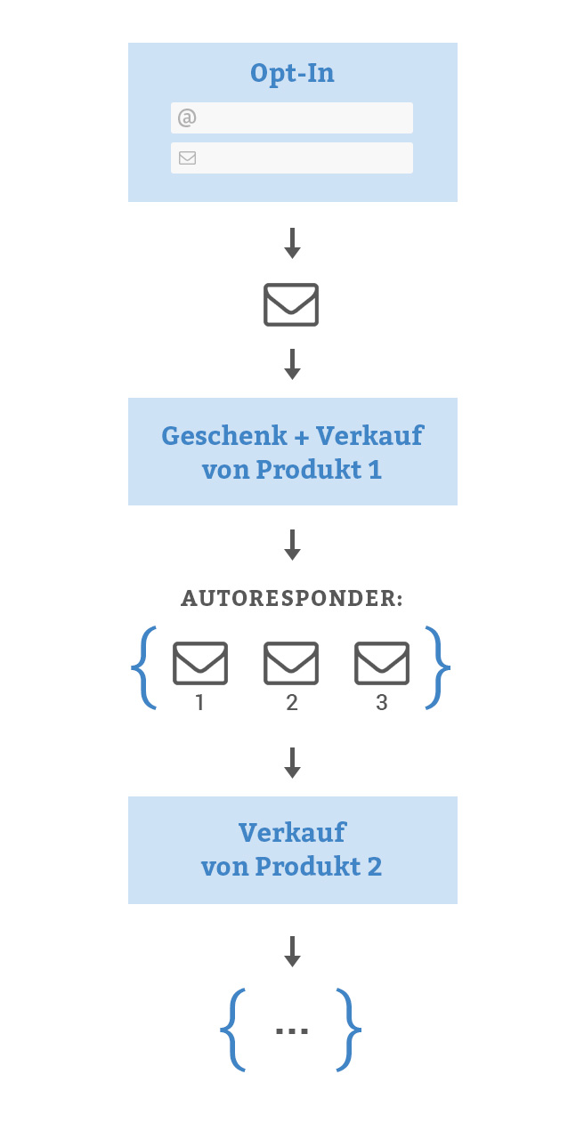 E-Mail-Marketing Diagramm