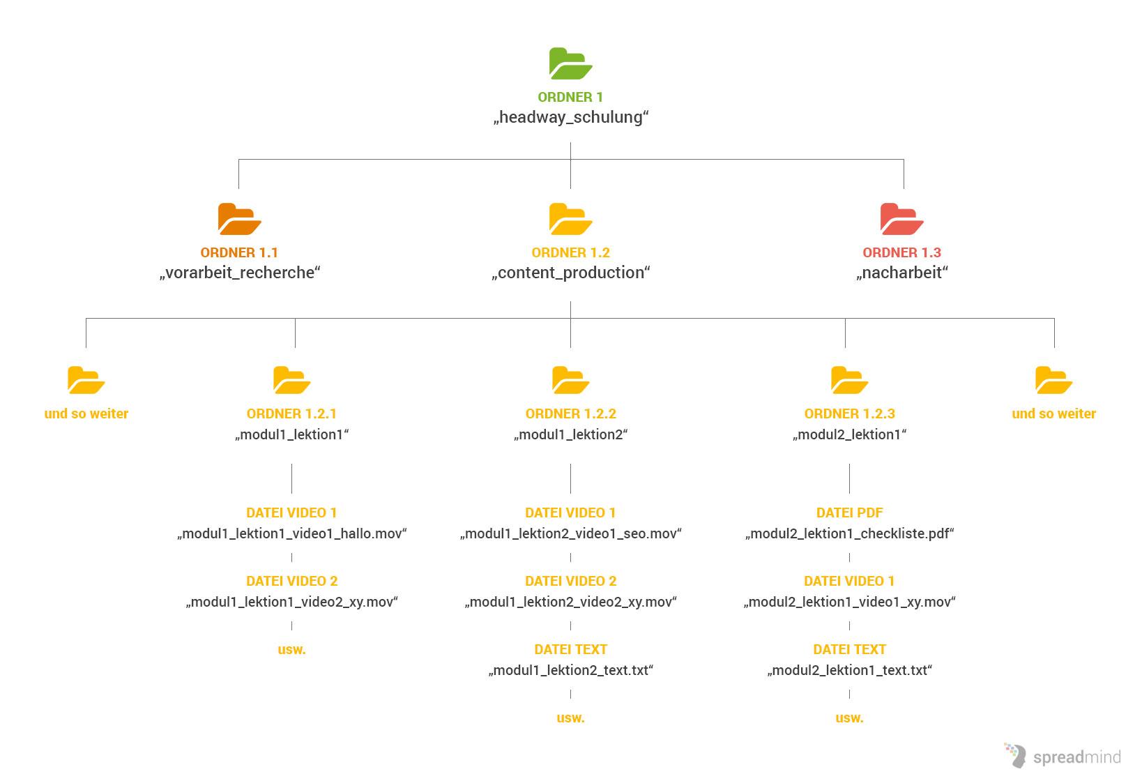 diagramm online kurs erstellen - Beispiel Ordnerstruktur Unternehmen