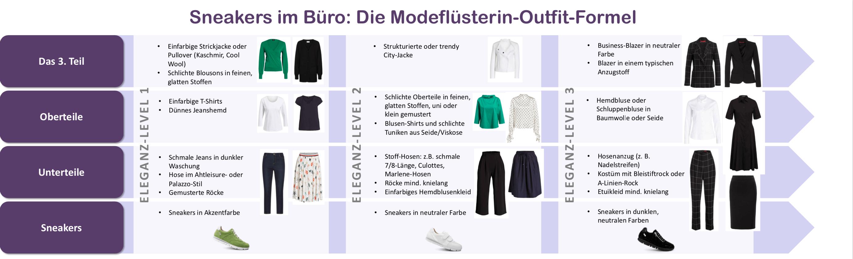 Sneakers im Büro - die Outfit-Formel - Schaubild Modeflüsterin