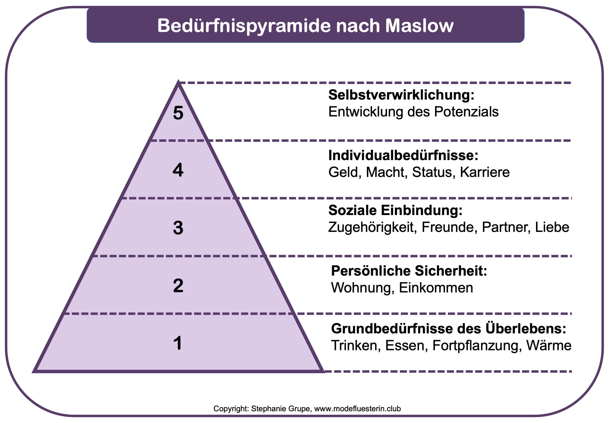Wie wichtig ist Mode wirklich - Gedankenspiel nach der Bedürfnispyramide von Maslow