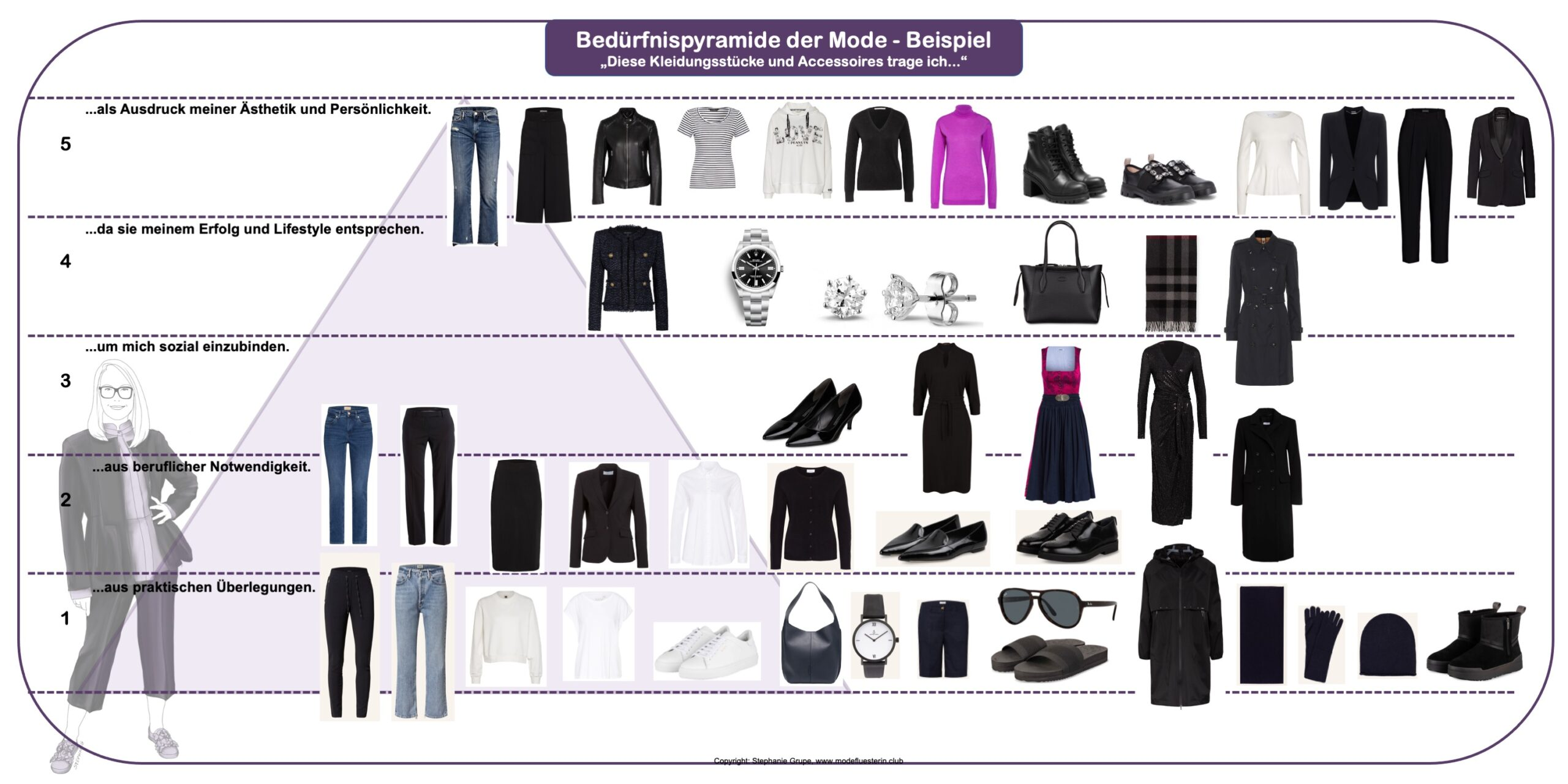 Bedürfnispyramide der Mode - Beispiel