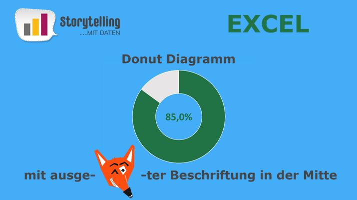 Excel Tutorial – Trickreiches Donutdiagramm mit Beschriftung in der Mitte