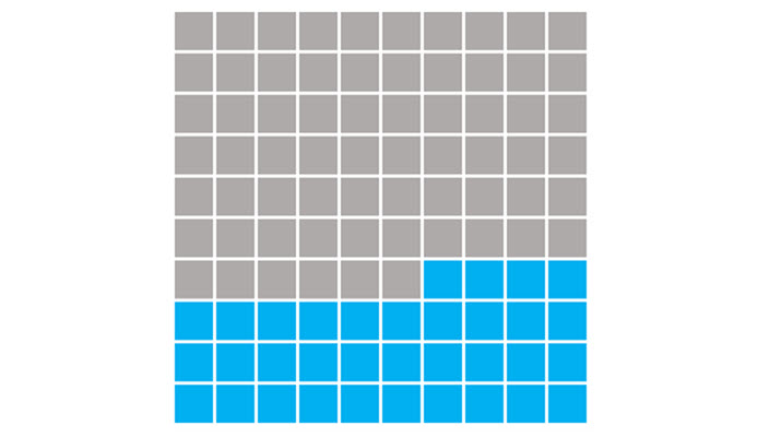 Waffeldiagramm erstellen mit Excel – Schritt für Schritt Anleitung