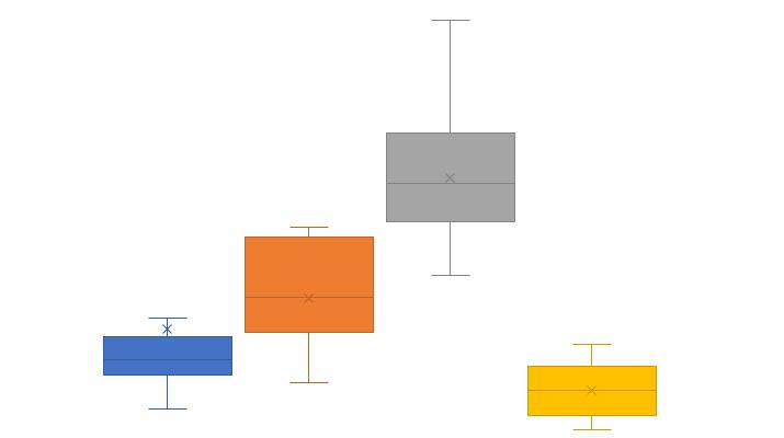 Das Box-Plot Diagramm