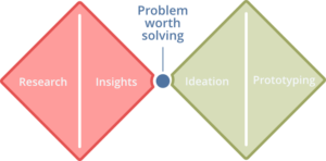 Double Diamond of Design Thinking