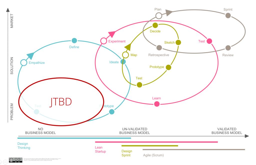 Einordnung von JTBD in den Produktentwicklungsprozess
