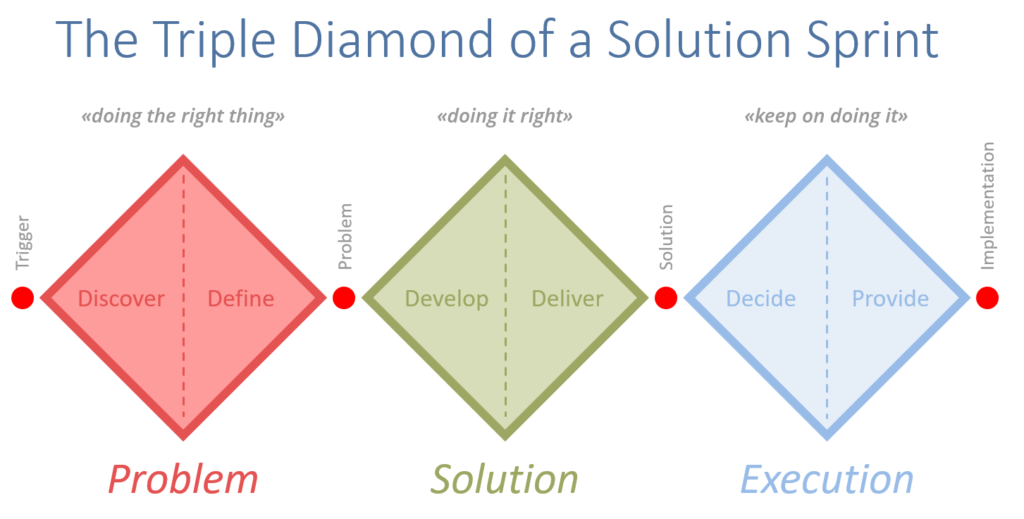 Solution Sprint | Das JTBD Playbook