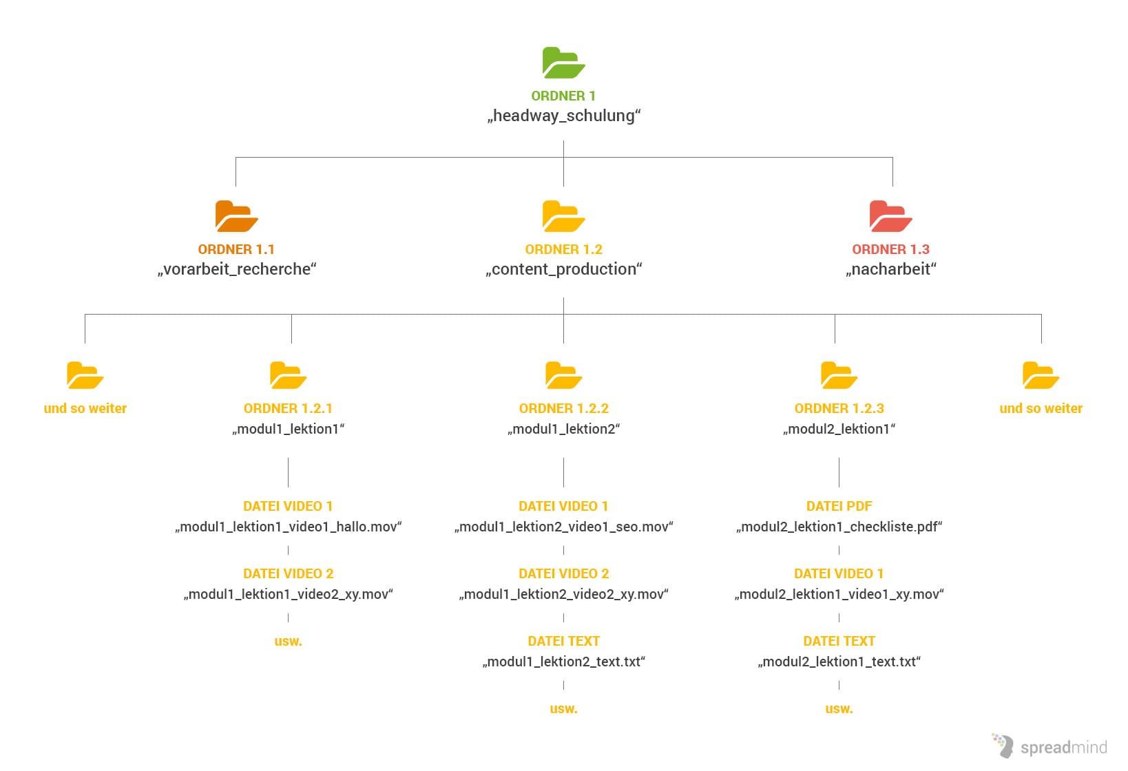 Diagramm Online Kurs erstellen