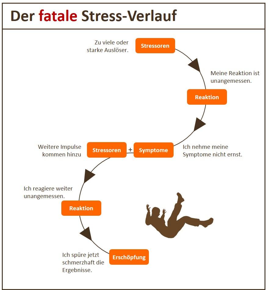 Fatale Stress-Symptome