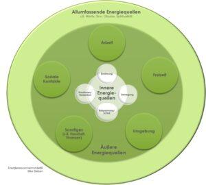 Energieressourcenmodell