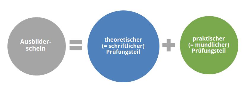 theoretische AEVO-Prüfung