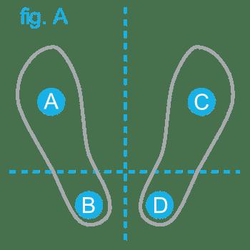 Pedana Stabilometrica Cyber-Sabots - suddivisione dei 4 quadranti