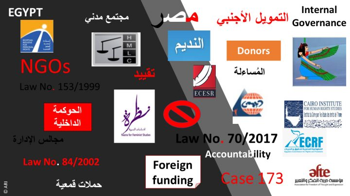 Arab Reform Initiative - Unsolved Dilemmas: Issues of Internal Governance in Egypt's Human Rights NGOs