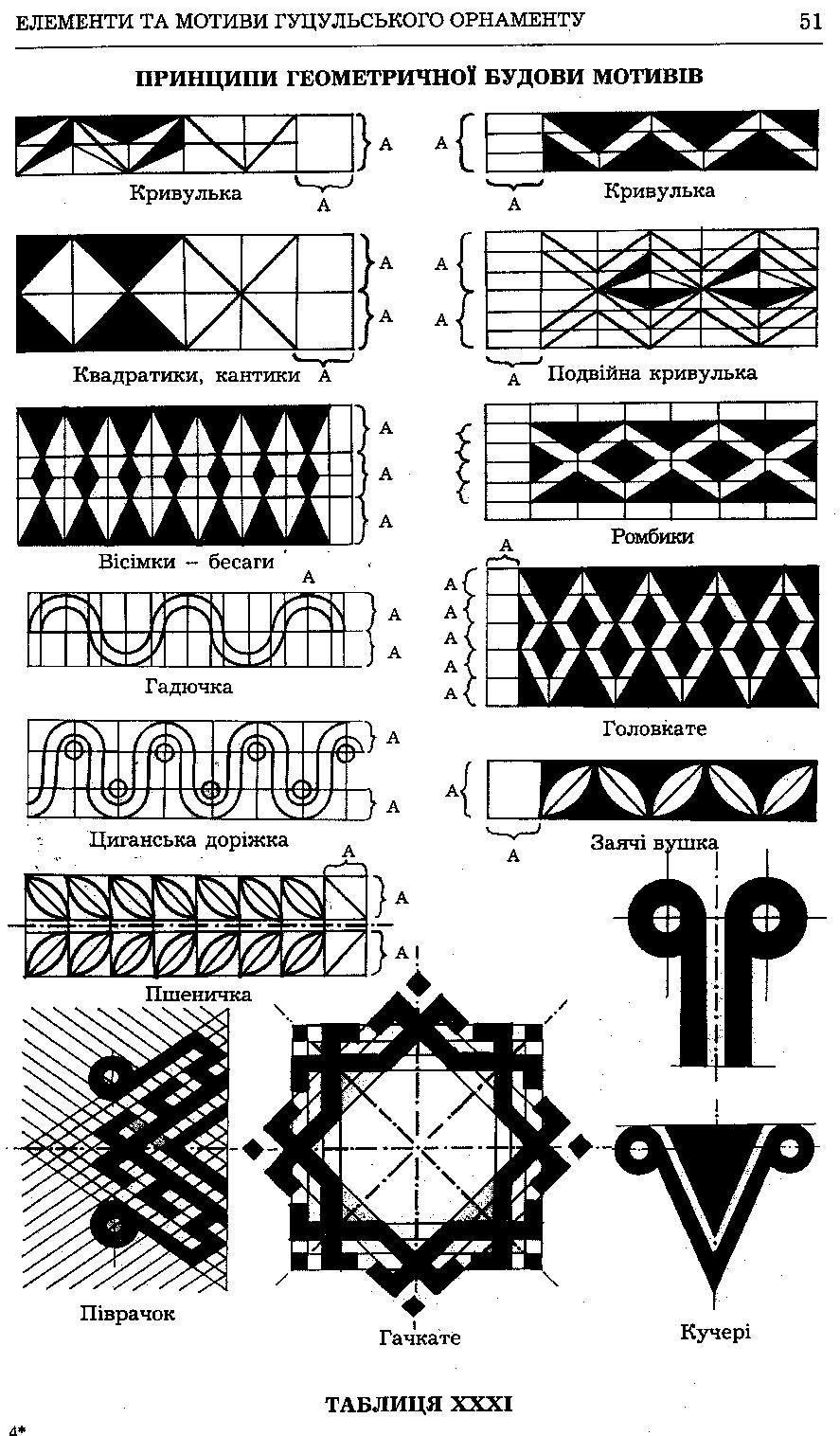 Tablitsya31-Printsip-geometrichnoyi-budovi-motiviv