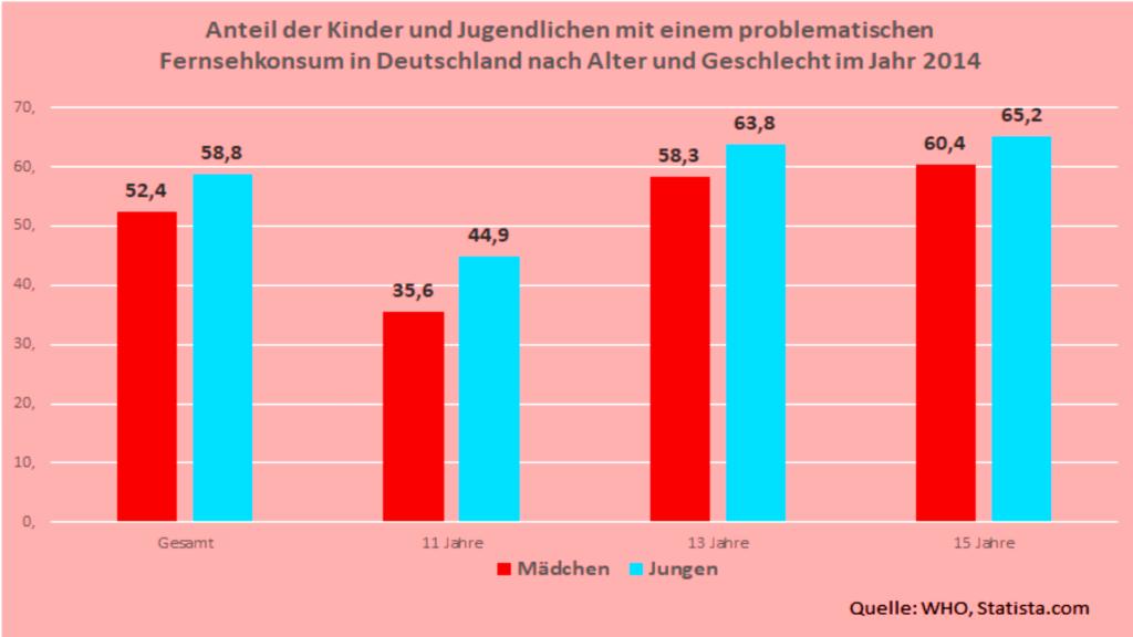 Anteil der Kinder und Jugendlichen mit einem problematischen Fernsehkonsum in Deutschland nach Alter und Geschlecht im Jahr 2014