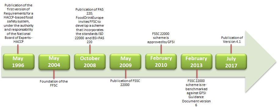FSSC22000 Key Changes for Version 4 1 - Techni-K Smart Knowledge
