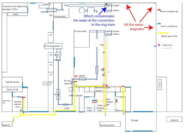 Water schematics - what\'s the point? - Techni-K Smart Knowledge