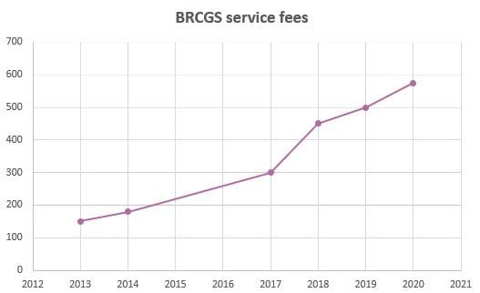 Frais de service BRC