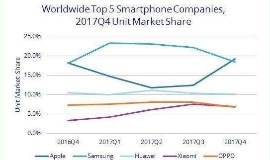 faldende smartphone salg 2017