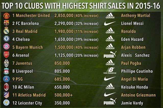 nejprodávanější fotbalové dresy 2015/16