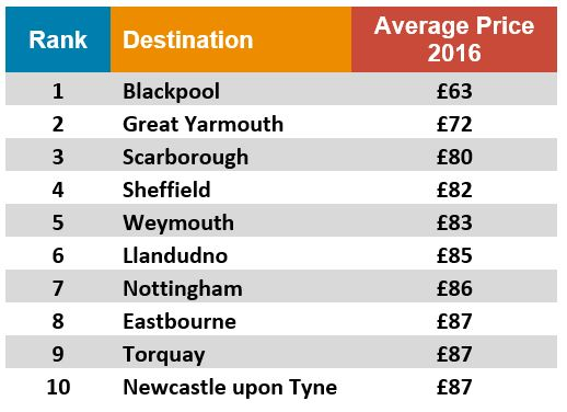 cheapest-cities-pic
