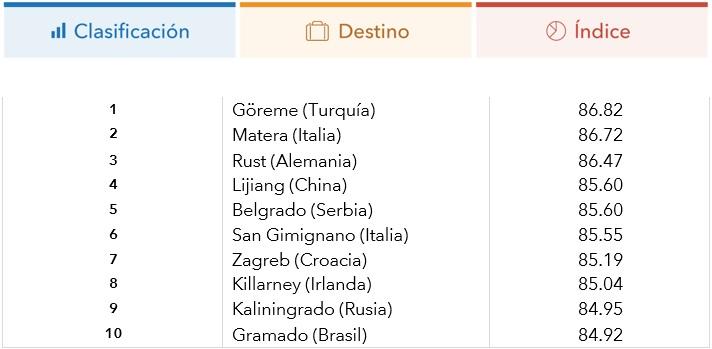 tabla_10destinos_reputacion2017