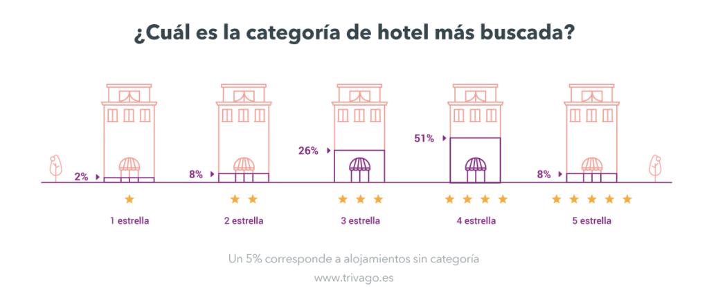 categoria-de-hotel-semana-santa-2017-trivago