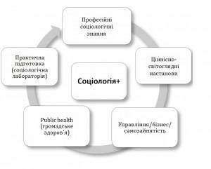 Соціологія
