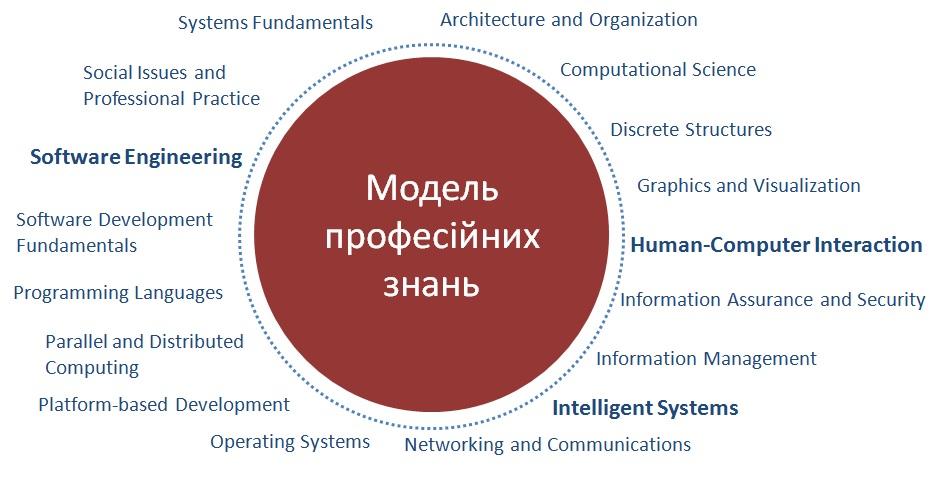 модель професійних знань
