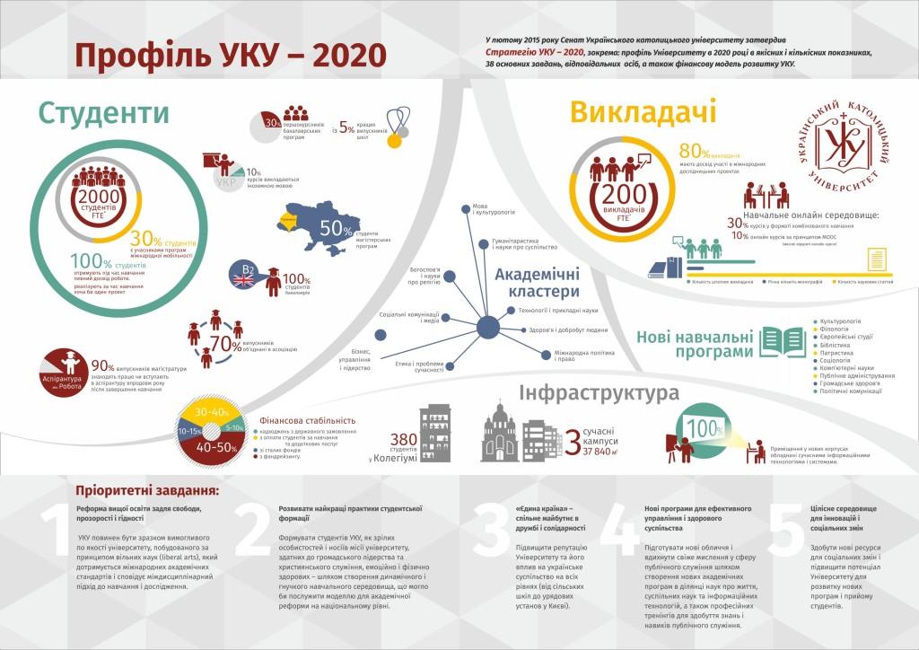2020 UCU Profile