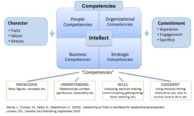 Crossan-Intellect-Competencies