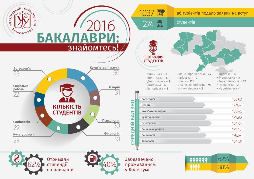 інфографіка_вступної кампанії-02
