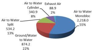 De groei op de warmtepompenwereldmarkt in 2014
