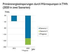 """Minder CO2? Bundesverband Wärmepompe: """"Onderneem actie"""""""