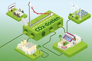 Hoogleraren roepen Tweede Kamer op tot transitie naar groene economie