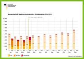 Duitsland: MAP-aanvragen voor warmtepomp meer dan verdubbeld