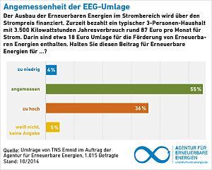 Duitsers willen duurzame energie