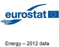 Energiegebruik Europese Unie 8% gedaald tussen 2006 en 2012