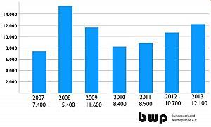 Warmtepompmarkt Duitsland bestand tegen hoge elektriciteitsprijzen