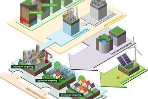 Expertisecentrum ondersteunt duurzame warmtevoorziening