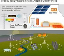 Panasonic ontlast energienetwerk met slimme warmtepomp