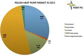 Poolse verkoop warmtepomp in 2013 met 20% gestegen