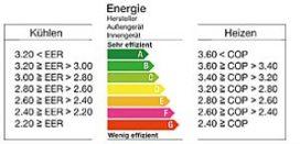 Belangrijkste verkoopargument verwarmingstoestel is EU-energielabel