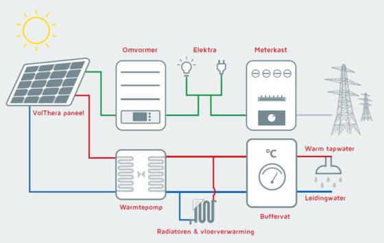 Zonnecollectoren als bron warmtepomp