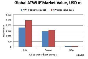 'Forse groei wereldmarkt voor warmtepompen'