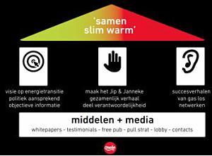 OPROEP: Ontwikkel effectieve communicatie met Message House