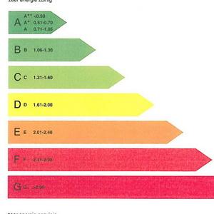 Vanaf 1 jan definitief energielabel voor woningen