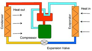 Stille warmtepomp ECN kan energieverbruik woning halveren